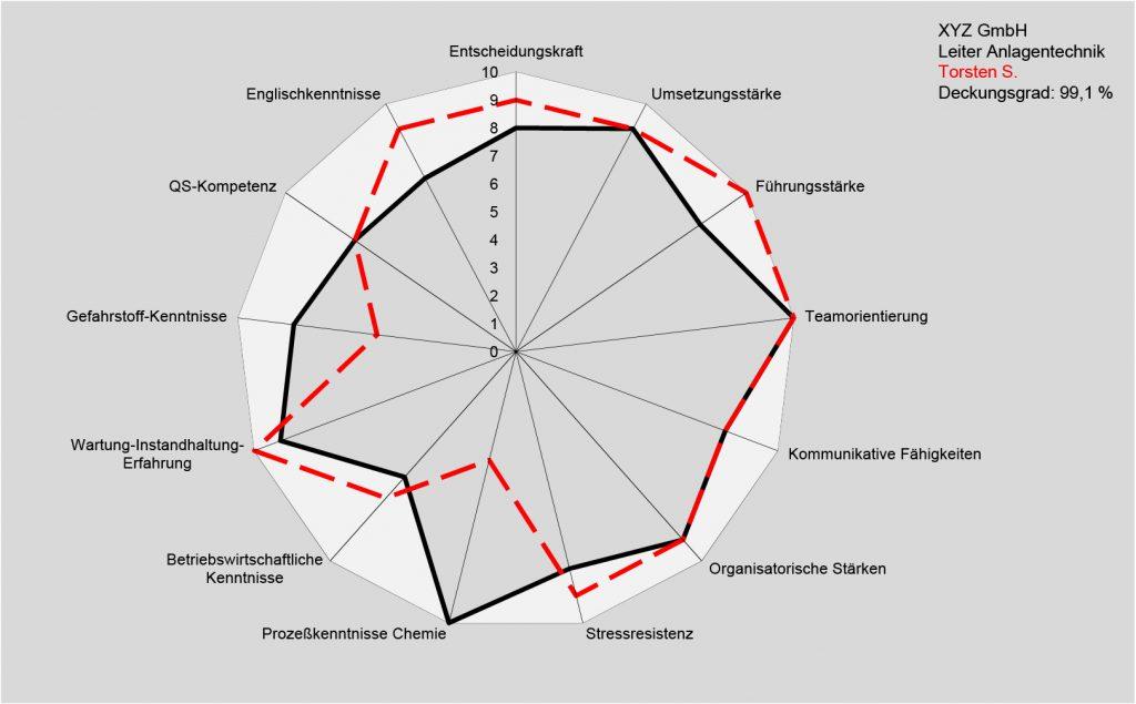 Advalco: Professionelle und ausgefeilte Profil-Evaluierung